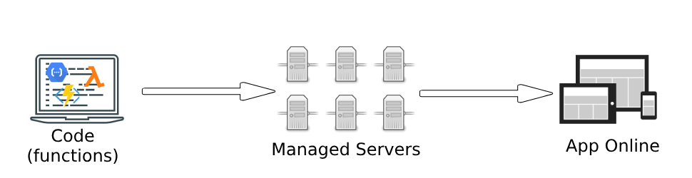 d-blog - serverless process